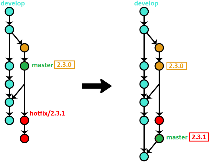 OneFlow - a Git branching model and workflow | End of Line Blog